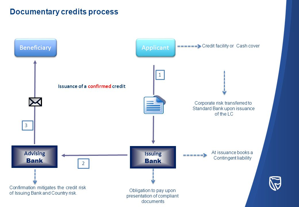Beneficiary Applicant 1 Advising Bank Issuing Bank 2 Issuance of a confirmed credit 3 Credit facility or Cash cover Corporate risk transferred to Standard Bank upon issuance of the LC At issuance books a Contingent liability Obligation to pay upon presentation of compliant documents Confirmation mitigates the credit risk of Issuing Bank and Country risk.