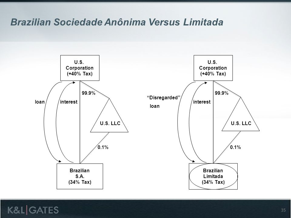 Brazilian Sociedade Anônima Versus Limitada U.S. Corporation (+40% Tax) U.S.