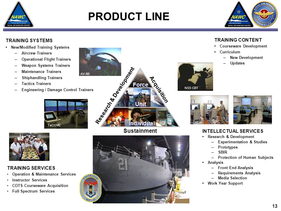 PRODUCT LINE TRAINING SYSTEMS New/Modified Training Systems – Aircrew Trainers – Operational Flight Trainers – Weapon Systems Trainers – Maintenance Trainers – Shiphandling Trainers – Tactics Trainers – Engineering / Damage Control Trainers AV-8B INTELLECTUAL SERVICES Research & Development – Experimentation & Studies – Prototypes – SBIR – Protection of Human Subjects Analysis – Front End Analysis – Requirements Analysis – Media Selection Work Year Support TRAINING CONTENT Courseware Development Curriculum – New Development – Updates TRAINING SERVICES Operation & Maintenance Services Instructor Services COTS Courseware Acquisition Full Spectrum Services NSS CBT TaCOVE Research & Development Acquisition Sustainment Force Unit Individual 13