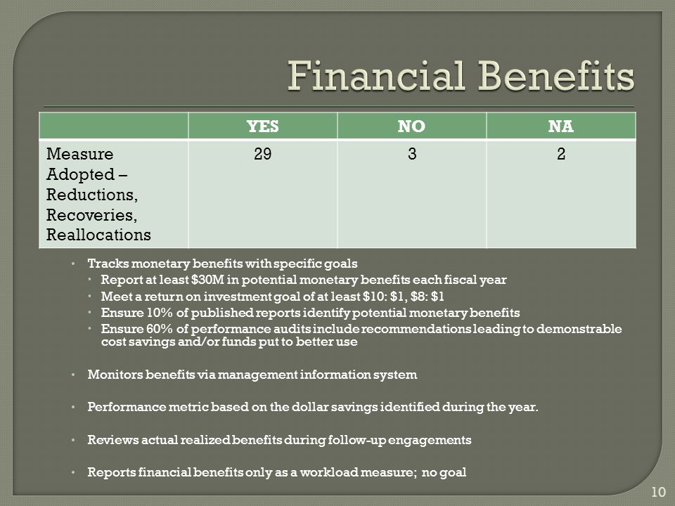 Tracks monetary benefits with specific goals  Report at least $30M in potential monetary benefits each fiscal year  Meet a return on investment goal of at least $10: $1, $8: $1  Ensure 10% of published reports identify potential monetary benefits  Ensure 60% of performance audits include recommendations leading to demonstrable cost savings and/or funds put to better use Monitors benefits via management information system Performance metric based on the dollar savings identified during the year.