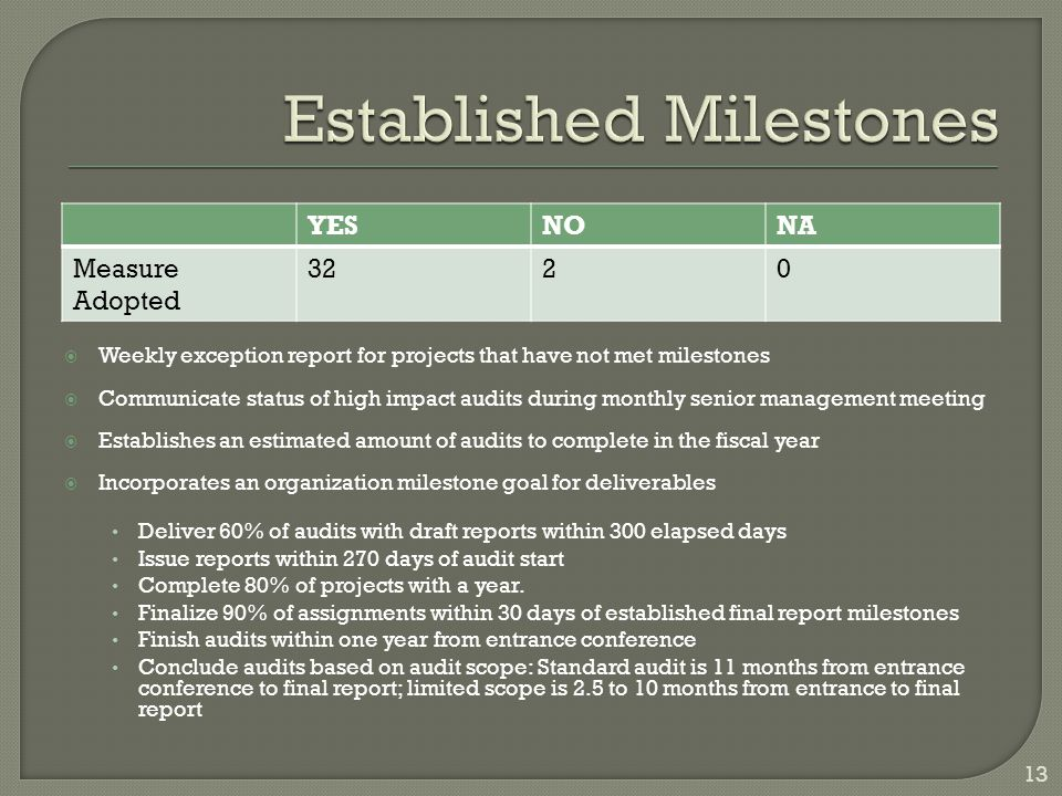  Weekly exception report for projects that have not met milestones  Communicate status of high impact audits during monthly senior management meeting  Establishes an estimated amount of audits to complete in the fiscal year  Incorporates an organization milestone goal for deliverables Deliver 60% of audits with draft reports within 300 elapsed days Issue reports within 270 days of audit start Complete 80% of projects with a year.