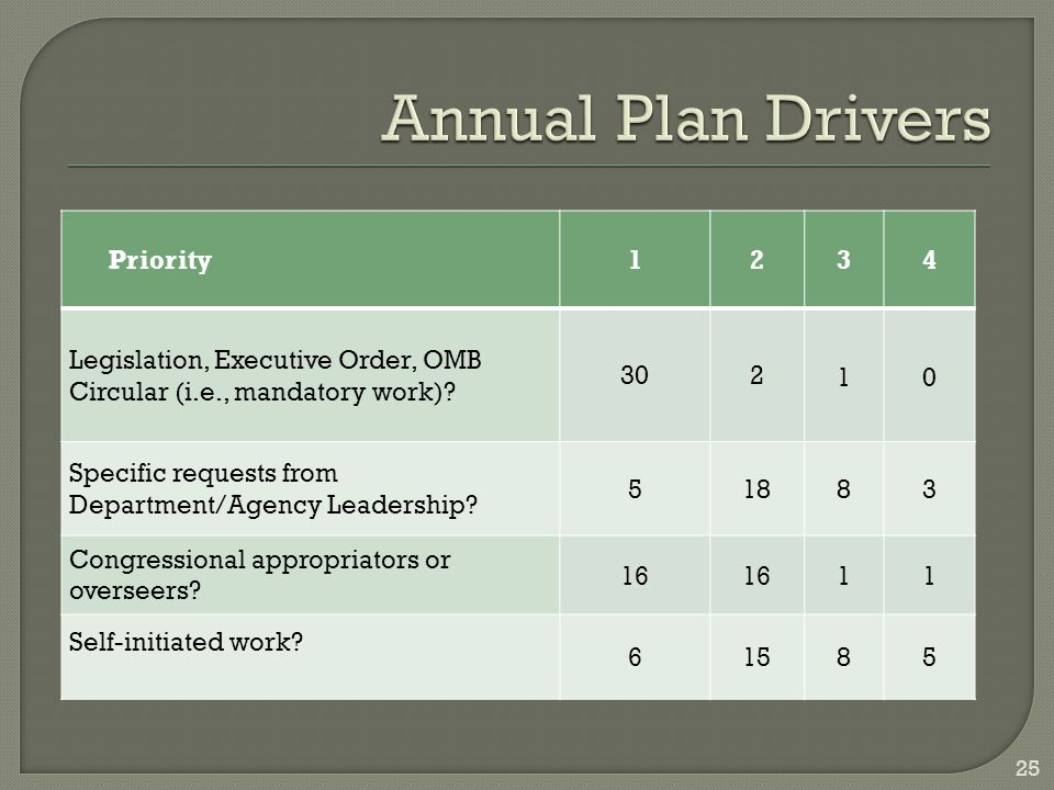 Priority12 34 Legislation, Executive Order, OMB Circular (i.e., mandatory work).