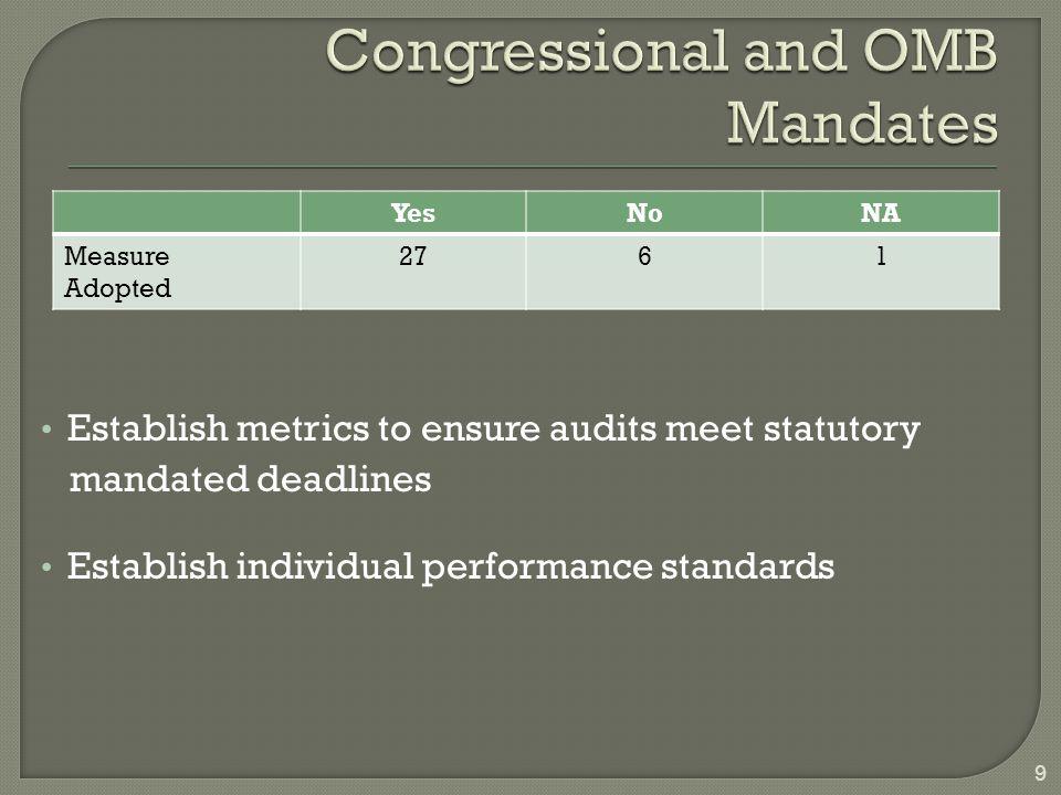 YesNoNA Measure Adopted 2761 9 Establish metrics to ensure audits meet statutory mandated deadlines Establish individual performance standards