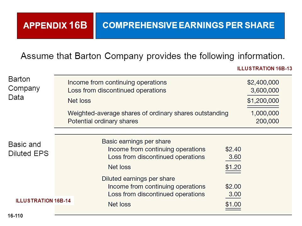 16-110 Assume that Barton Company provides the following information. Barton Company Data Basic and Diluted EPS APPENDIX 16B COMPREHENSIVE EARNINGS PE