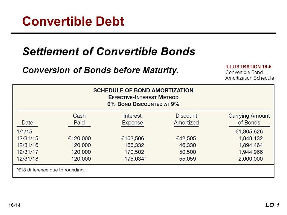 16-14 Settlement of Convertible Bonds Conversion of Bonds before Maturity. Convertible Debt LO 1 ILLUSTRATION 16-5 Convertible Bond Amortization Sched