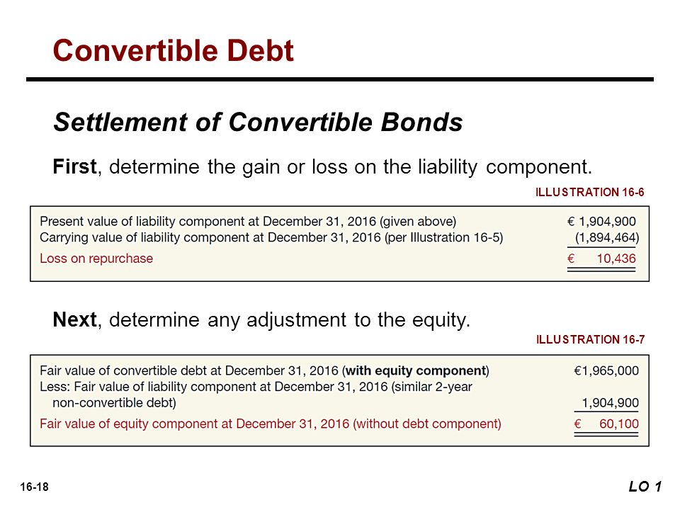 16-18 Settlement of Convertible Bonds First, determine the gain or loss on the liability component.