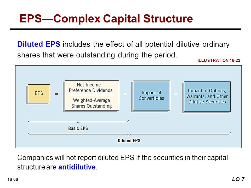 16-66 Diluted EPS includes the effect of all potential dilutive ordinary shares that were outstanding during the period. Companies will not report dil