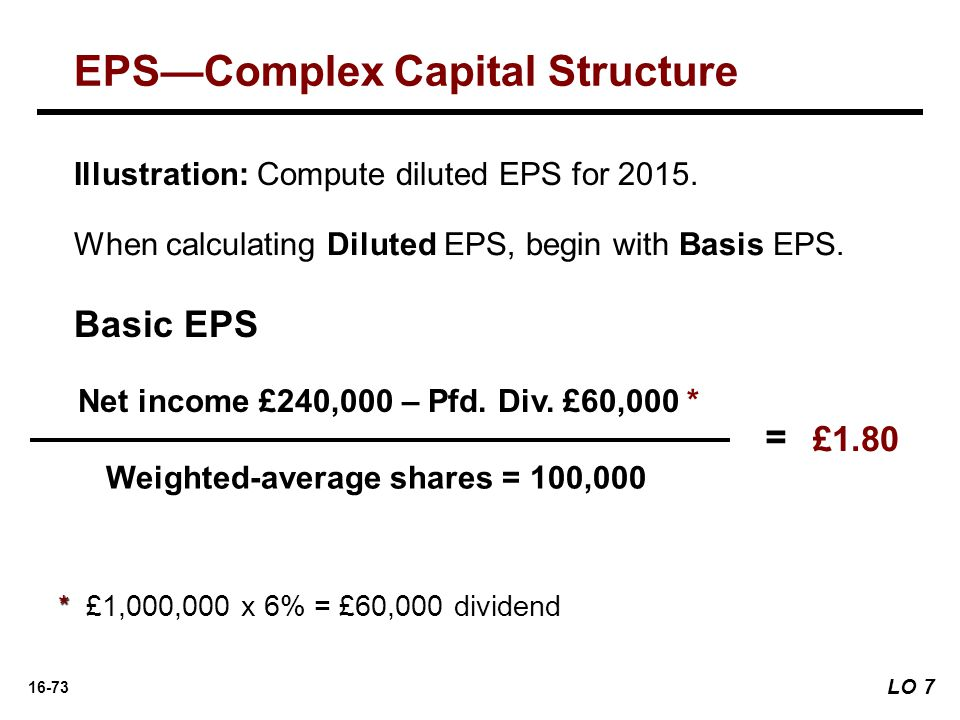 16-73 When calculating Diluted EPS, begin with Basis EPS.