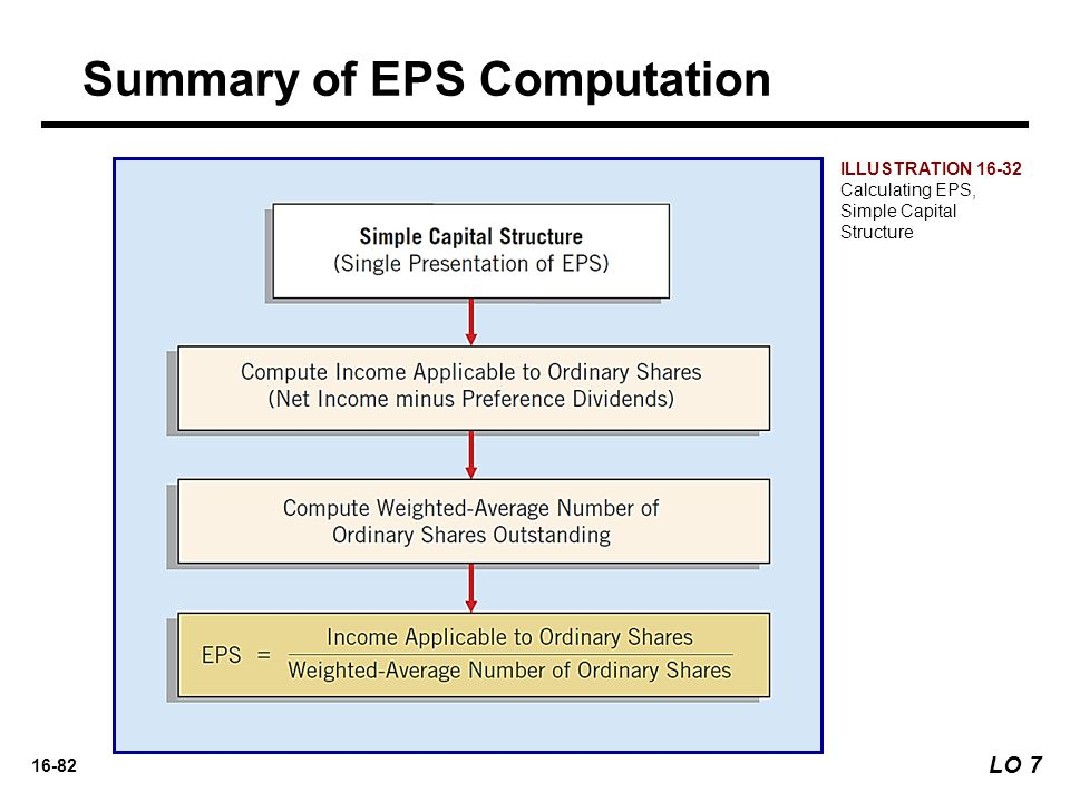 16-82 ILLUSTRATION 16-32 Calculating EPS, Simple Capital Structure LO 7 Summary of EPS Computation
