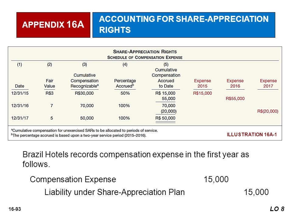 16-93 ILLUSTRATION 16A-1 Brazil Hotels records compensation expense in the first year as follows. Compensation Expense 15,000 Liability under Share-Ap