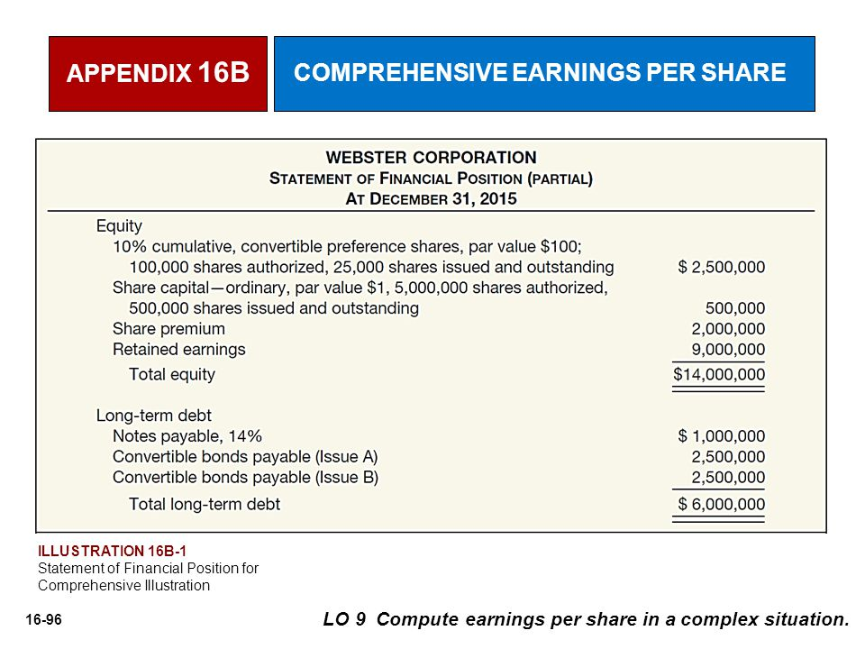 16-96 LO 9 Compute earnings per share in a complex situation.
