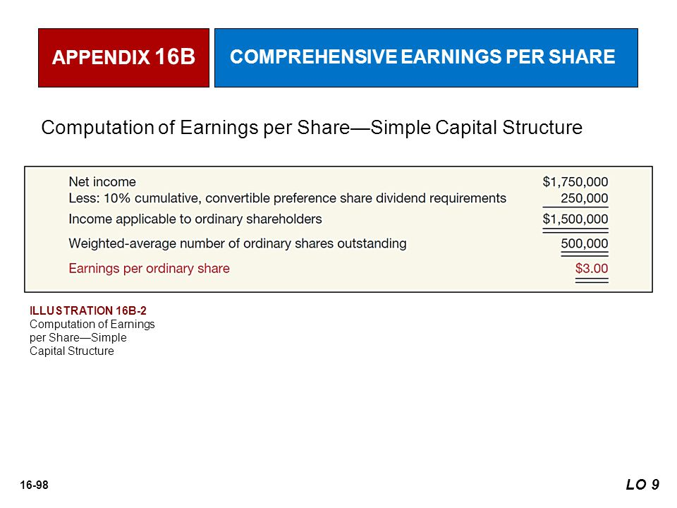 16-98 Computation of Earnings per Share—Simple Capital Structure LO 9 APPENDIX 16B COMPREHENSIVE EARNINGS PER SHARE ILLUSTRATION 16B-2 Computation of Earnings per Share—Simple Capital Structure