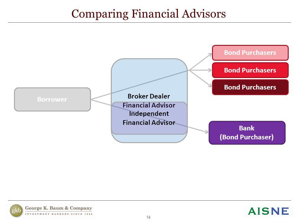 14 Comparing Financial Advisors Bank (Bond Purchaser) Borrower Bond Purchasers Broker Dealer Financial Advisor Independent Financial Advisor