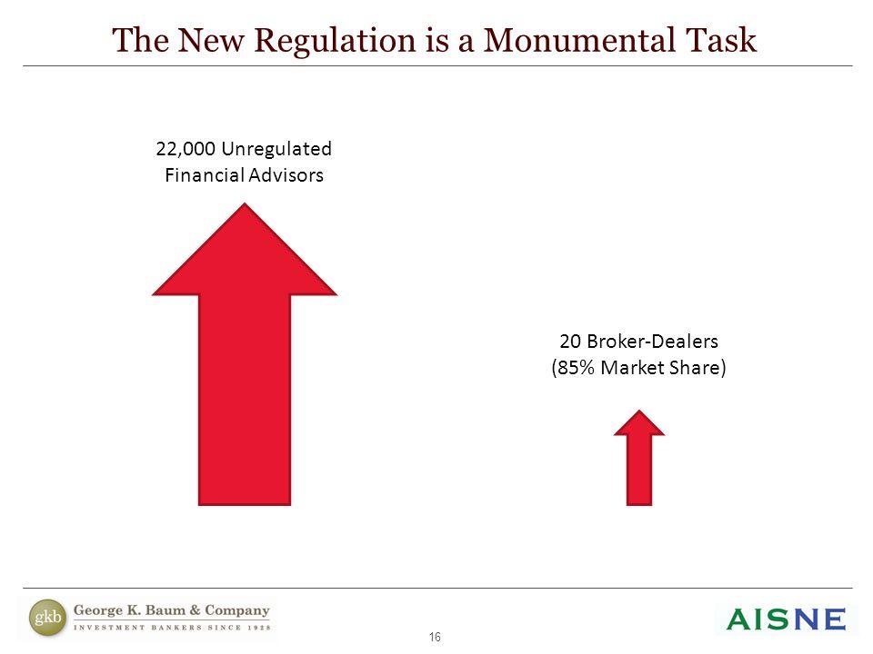 16 The New Regulation is a Monumental Task 22,000 Unregulated Financial Advisors 20 Broker-Dealers (85% Market Share)