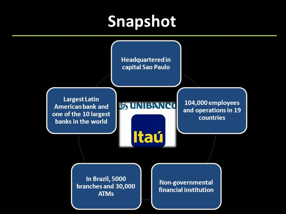 Snapshot Headquartered in capital Sao Paulo 104,000 employees and operations in 19 countries Non-governmental financial institution In Brazil, 5000 branches and 30,000 ATMs Largest Latin American bank and one of the 10 largest banks in the world