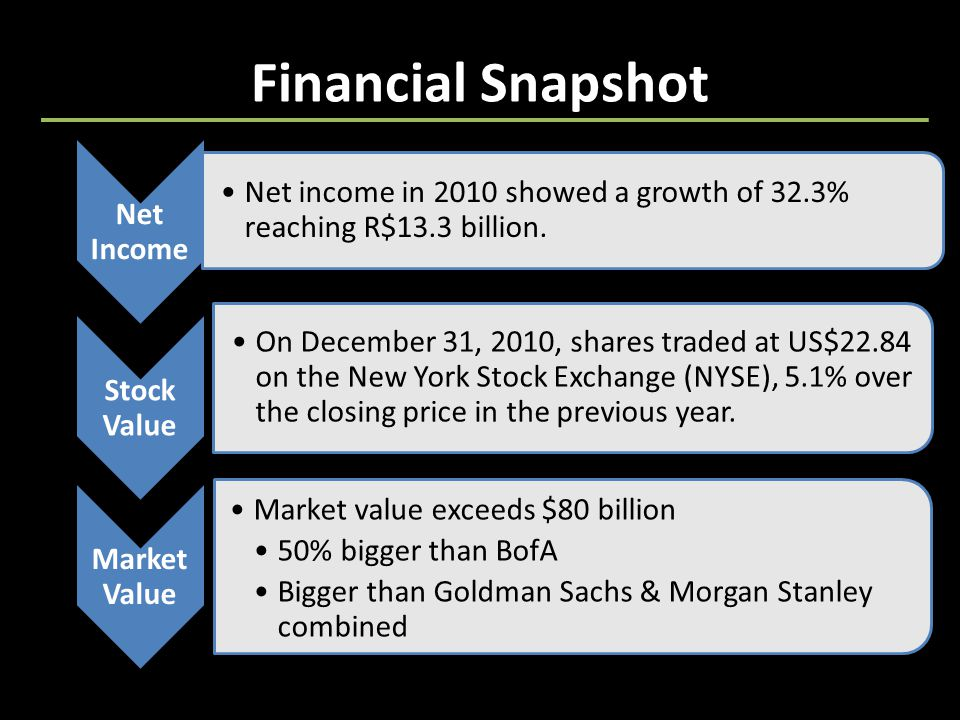 Financial Snapshot Net Income Net income in 2010 showed a growth of 32.3% reaching R$13.3 billion.