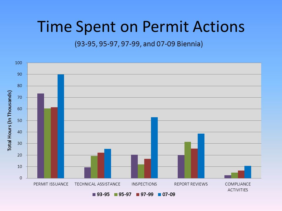 Time Spent on Permit Actions (93-95, 95-97, 97-99, and 07-09 Biennia)