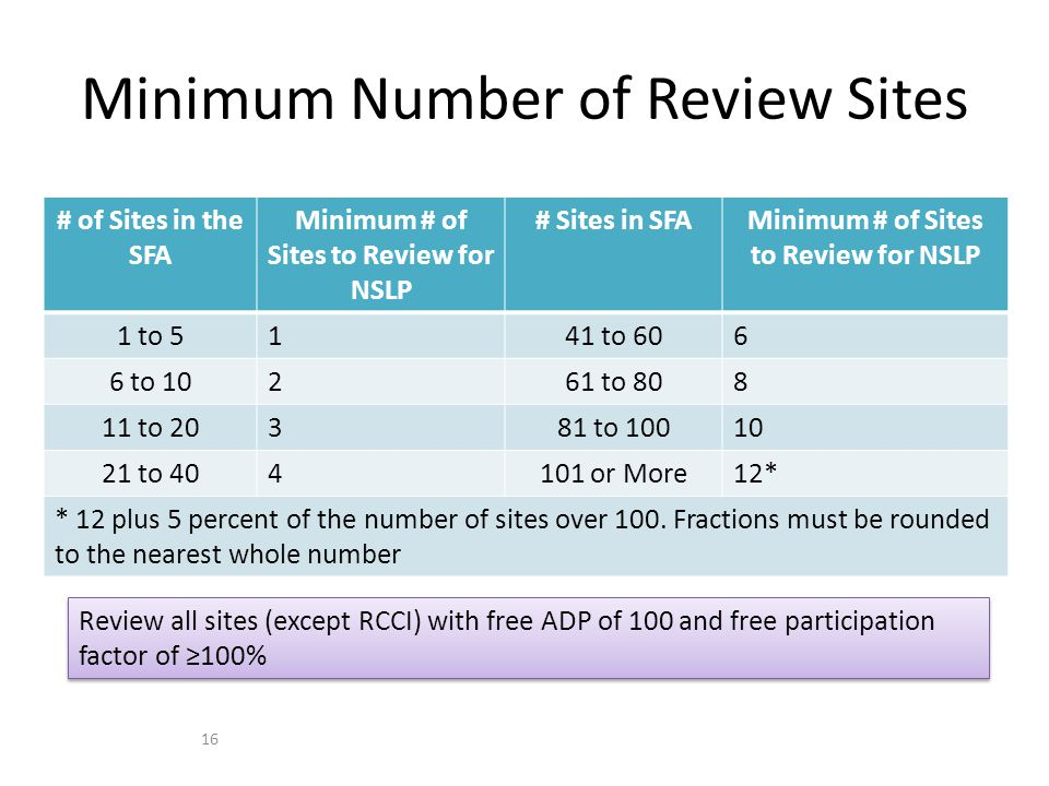 # of Sites in the SFA Minimum # of Sites to Review for NSLP # Sites in SFAMinimum # of Sites to Review for NSLP 1 to 5141 to 606 6 to 10261 to 808 11 to 20381 to 10010 21 to 404101 or More12* * 12 plus 5 percent of the number of sites over 100.