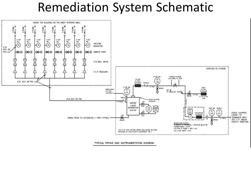 Remediation System Schematic