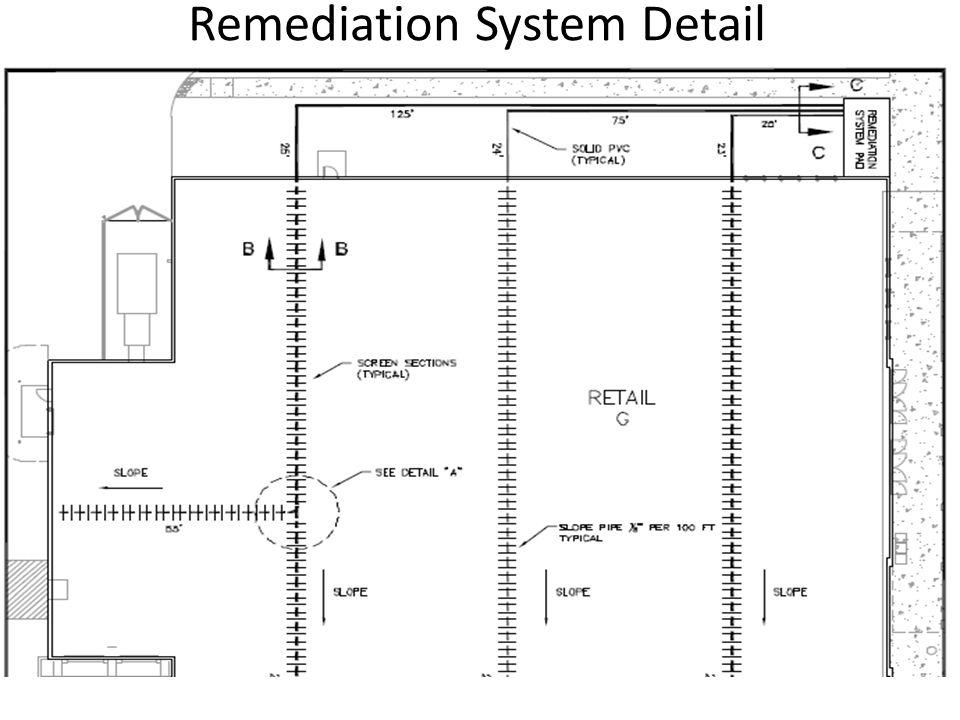 Remediation System Detail