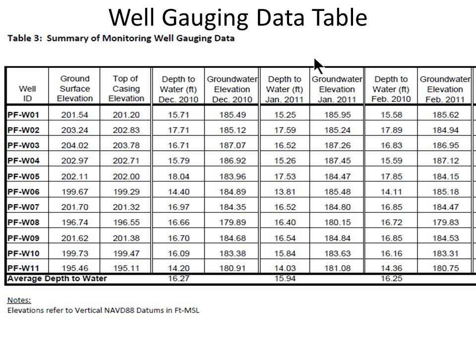 Well Gauging Data Table