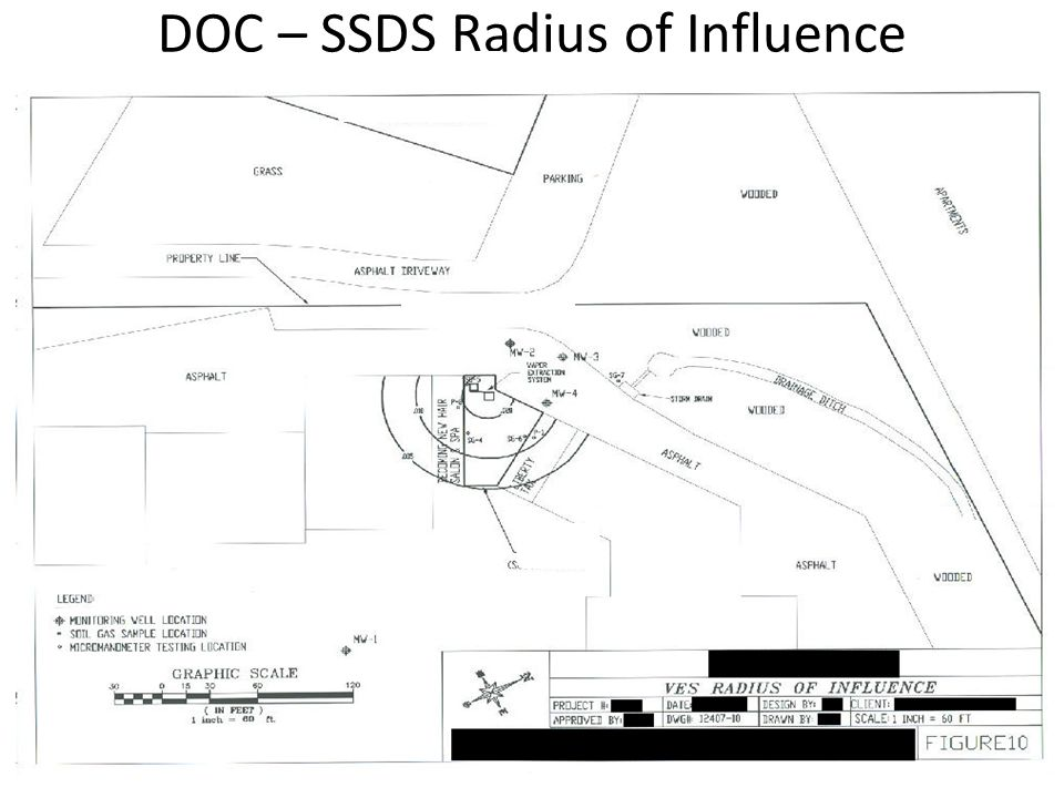 DOC – SSDS Radius of Influence