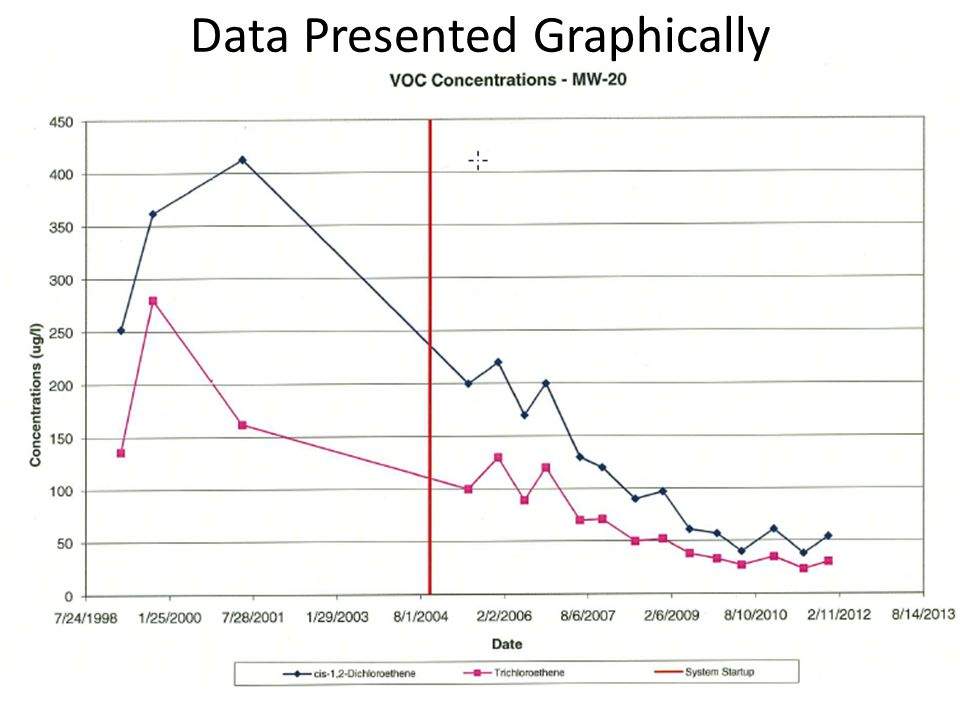 Data Presented Graphically