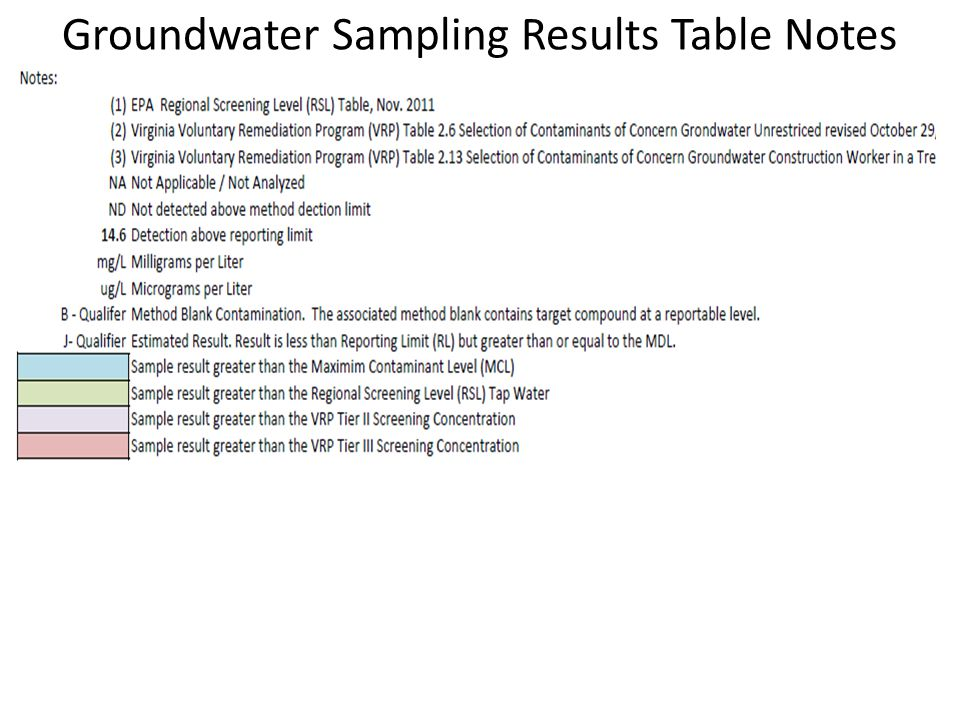Soil Sampling Results Table