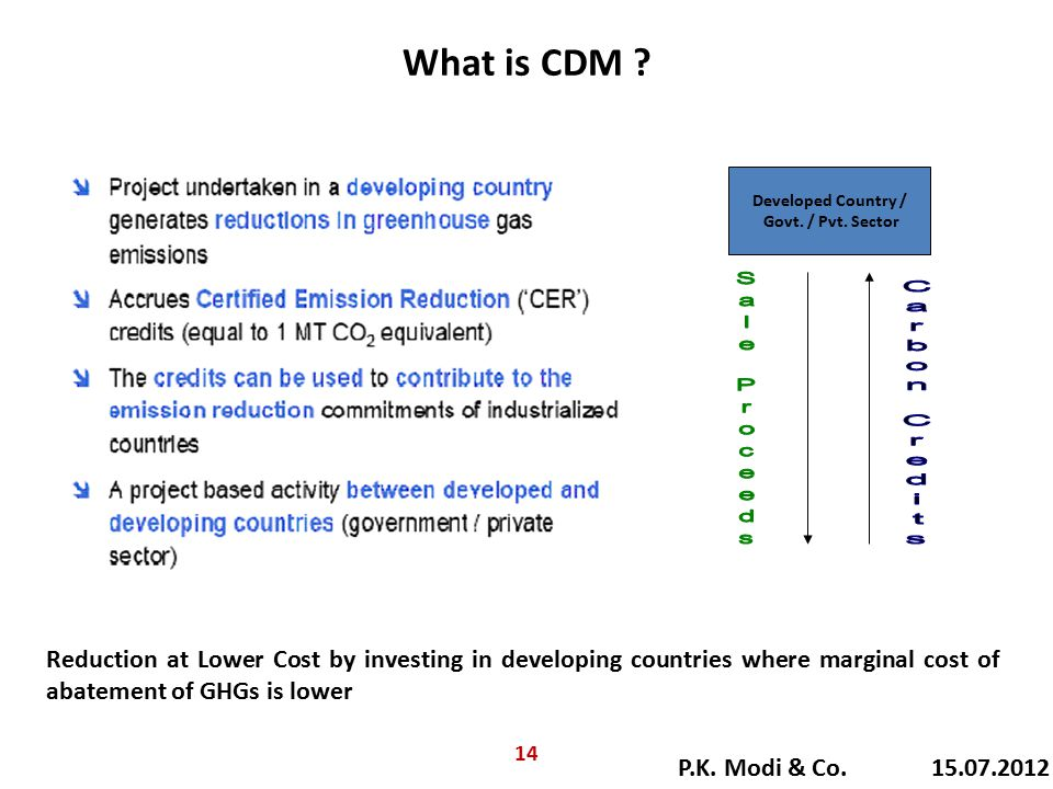 What is CDM ? Reduction at Lower Cost by investing in developing countries where marginal cost of abatement of GHGs is lower Developed Country / Govt.