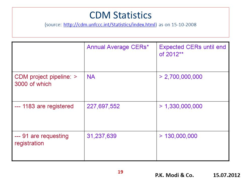 CDM Statistics (source: http://cdm.unfccc.int/Statistics/index.html) as on 15-10-2008http://cdm.unfccc.int/Statistics/index.html Annual Average CERs*Expected CERs until end of 2012** CDM project pipeline: > 3000 of which NA> 2,700,000,000 --- 1183 are registered227,697,552> 1,330,000,000 --- 91 are requesting registration 31,237,639> 130,000,000 P.K.