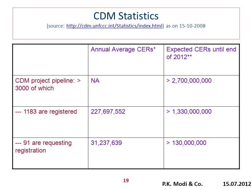 CDM Statistics (source: http://cdm.unfccc.int/Statistics/index.html) as on 15-10-2008http://cdm.unfccc.int/Statistics/index.html Annual Average CERs*E