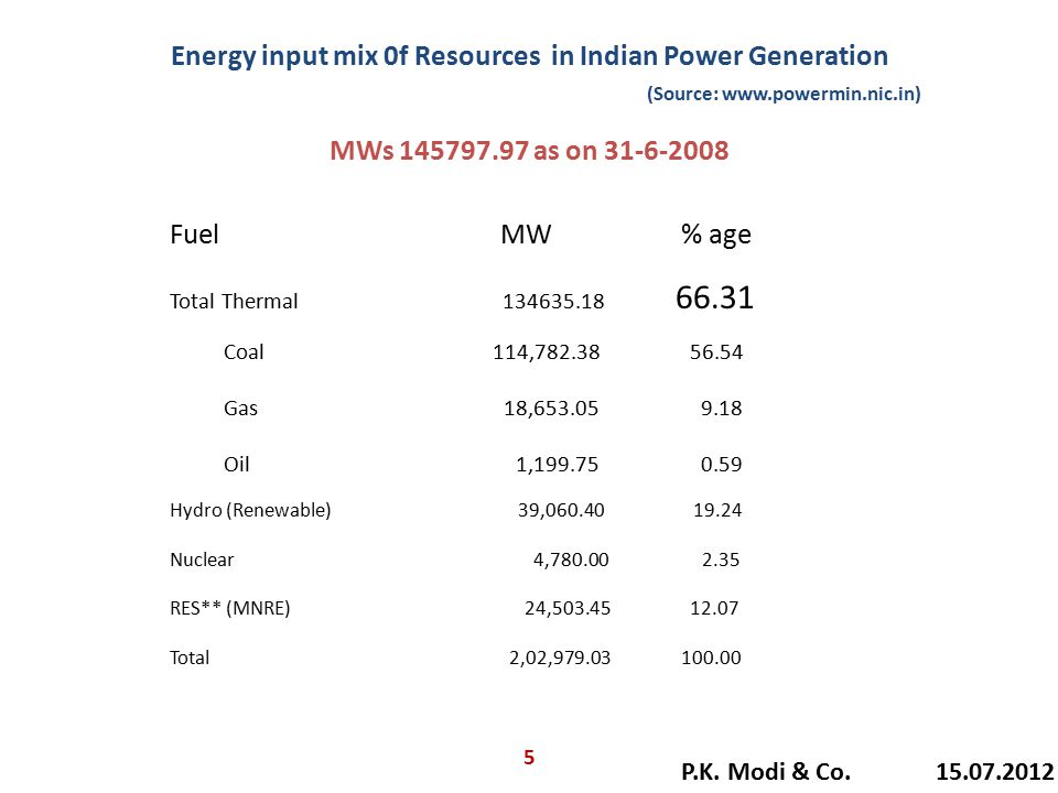 Energy input mix 0f Resources in Indian Power Generation (Source: www.powermin.nic.in) MWs 145797.97 as on 31-6-2008 Fuel MW % age Total Thermal 13463