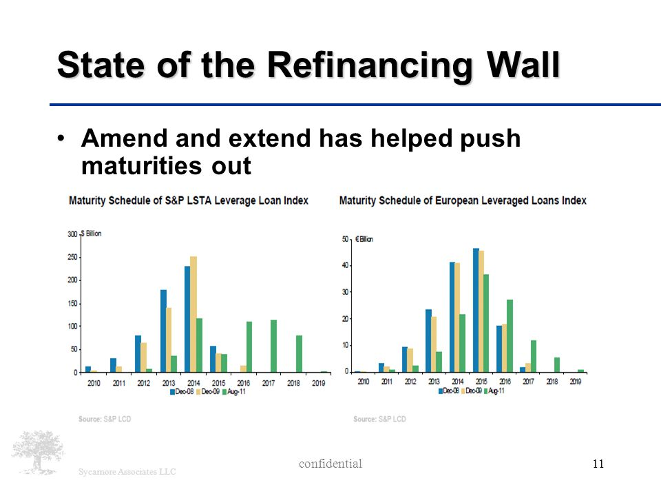 Sycamore Associates LLC confidential11 State of the Refinancing Wall Amend and extend has helped push maturities out