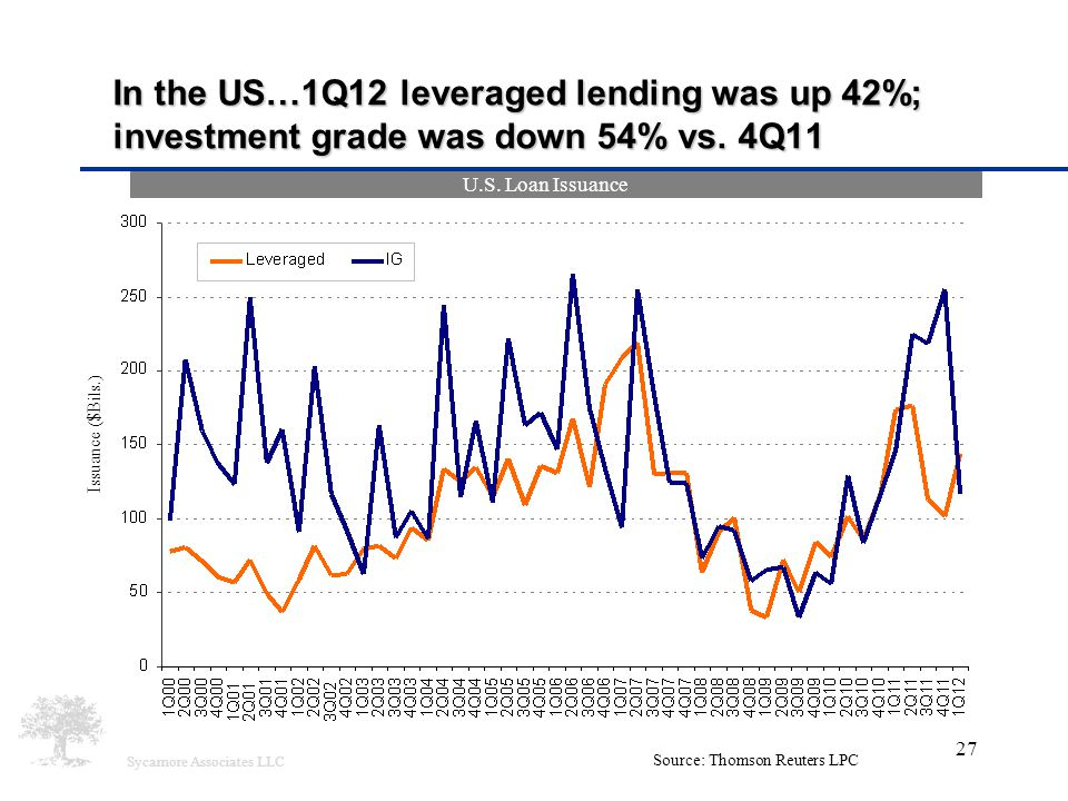 Sycamore Associates LLC 27 In the US…1Q12 leveraged lending was up 42%; investment grade was down 54% vs. 4Q11 Issuance ($Bils.) Source: Thomson Reute