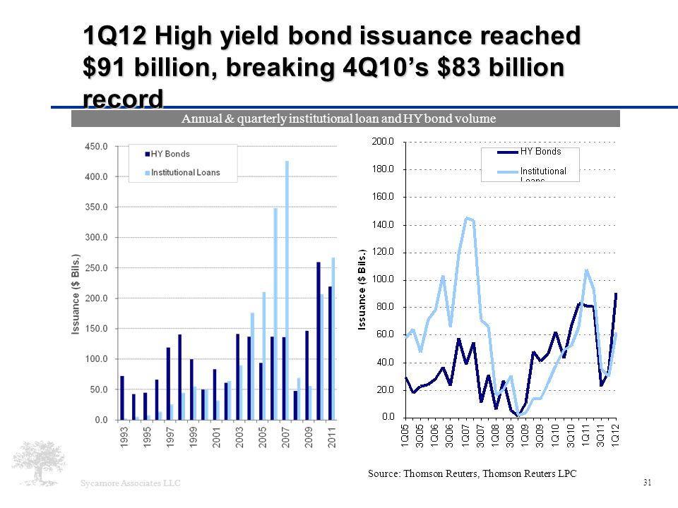 Sycamore Associates LLC 31 1Q12 High yield bond issuance reached $91 billion, breaking 4Q10's $83 billion record Source: Thomson Reuters, Thomson Reut