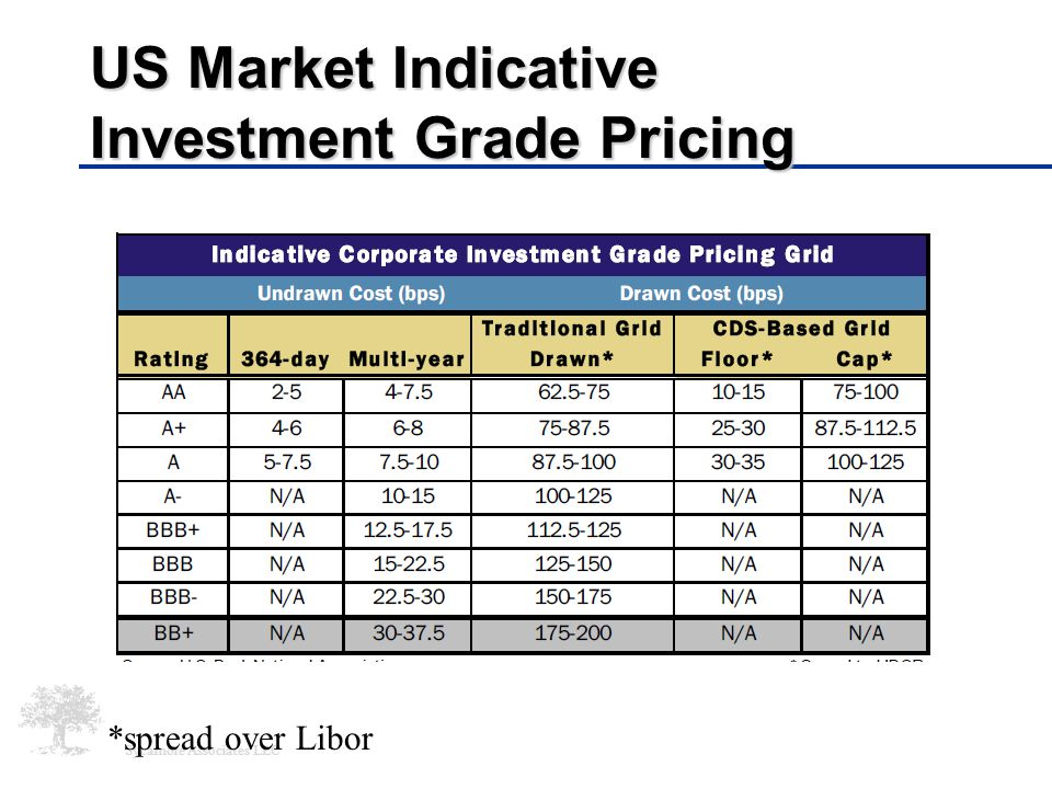 Sycamore Associates LLC US Market Indicative Investment Grade Pricing *spread over Libor