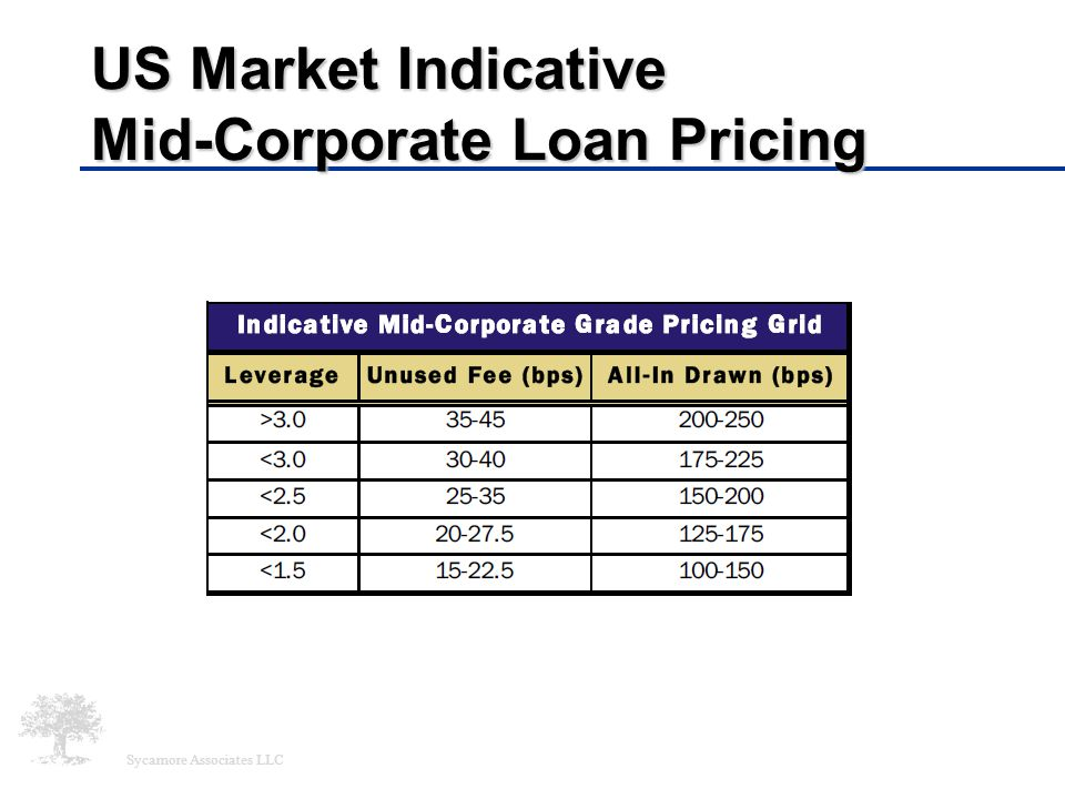 Sycamore Associates LLC US Market Indicative Mid-Corporate Loan Pricing
