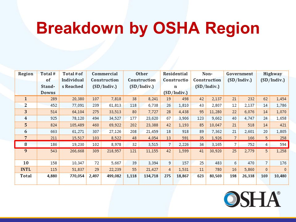 Breakdown by OSHA Region Region Total # of Stand- Downs Total # of Individual s Reached Commercial Construction (SD/Indiv.) Other Construction (SD/Ind