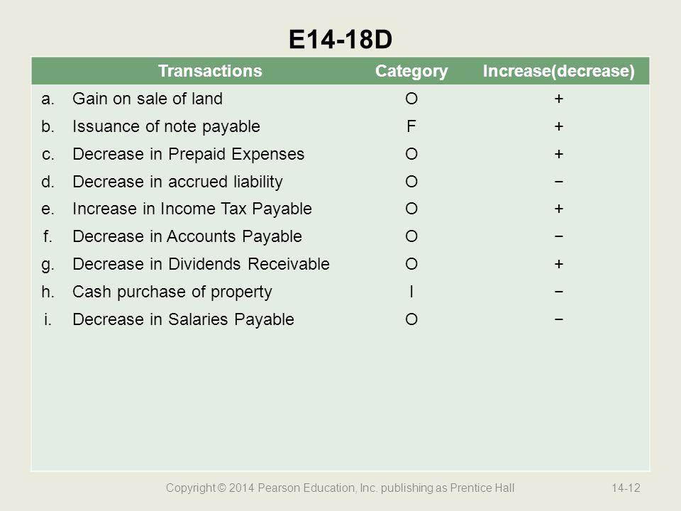 Copyright © 2014 Pearson Education, Inc. publishing as Prentice Hall14-12 E14-18D TransactionsCategoryIncrease(decrease) a.Gain on sale of landO+ b.Is