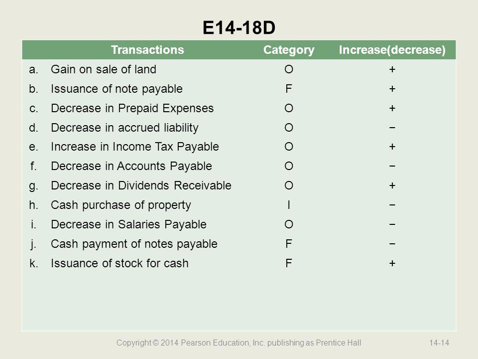 Copyright © 2014 Pearson Education, Inc. publishing as Prentice Hall14-14 E14-18D TransactionsCategoryIncrease(decrease) a.Gain on sale of landO+ b.Is