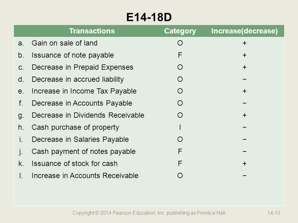 Copyright © 2014 Pearson Education, Inc. publishing as Prentice Hall14-15 E14-18D TransactionsCategoryIncrease(decrease) a.Gain on sale of landO+ b.Is