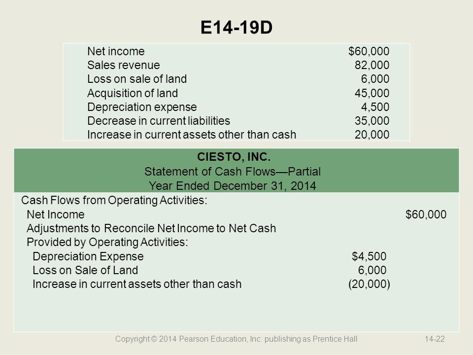 Copyright © 2014 Pearson Education, Inc. publishing as Prentice Hall14-22 E14-19D Net income$60,000 Sales revenue82,000 Loss on sale of land6,000 Acqu