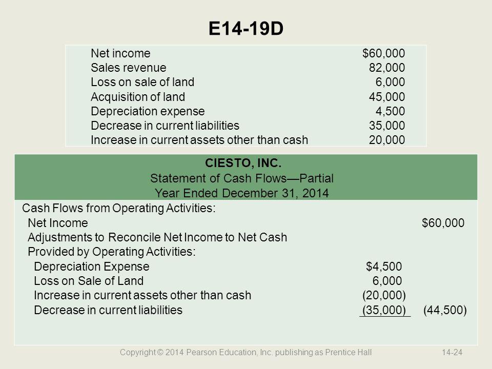 Copyright © 2014 Pearson Education, Inc. publishing as Prentice Hall14-24 E14-19D Net income$60,000 Sales revenue82,000 Loss on sale of land6,000 Acqu