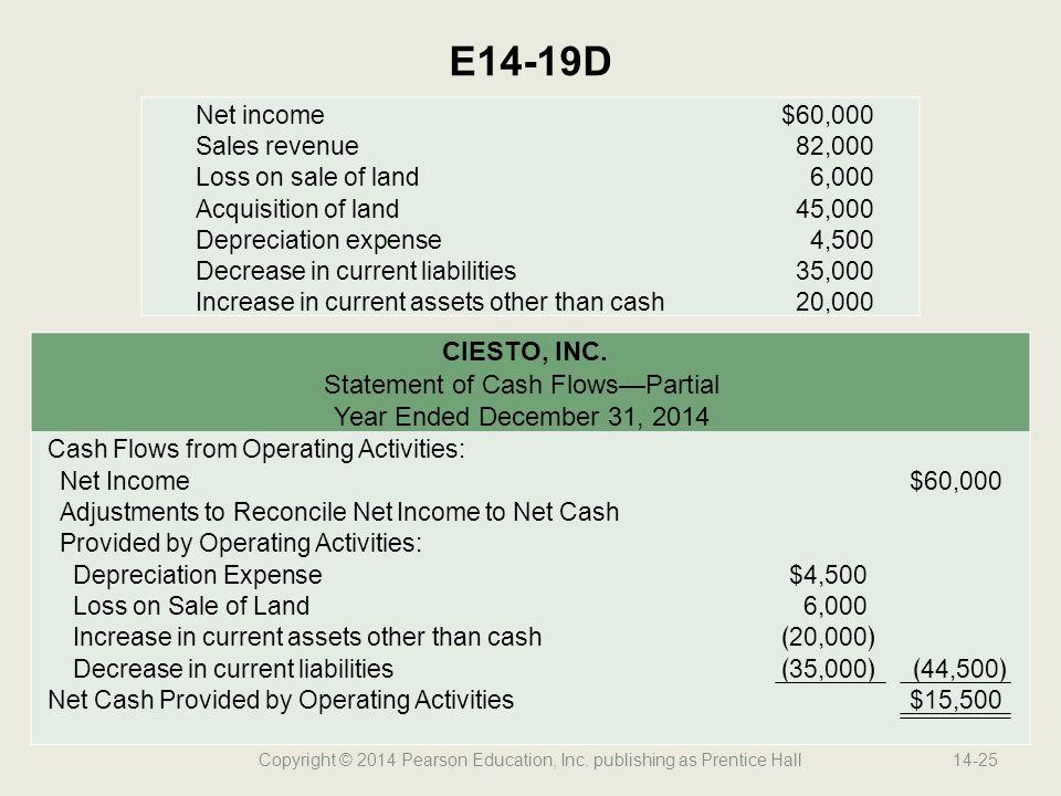Copyright © 2014 Pearson Education, Inc. publishing as Prentice Hall14-25 E14-19D Net income$60,000 Sales revenue82,000 Loss on sale of land6,000 Acqu