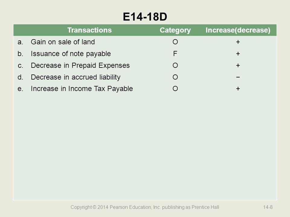 Copyright © 2014 Pearson Education, Inc. publishing as Prentice Hall14-8 E14-18D TransactionsCategoryIncrease(decrease) a.Gain on sale of landO+ b.Iss