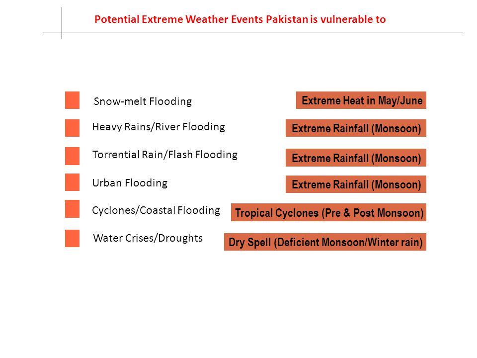 Snow-melt Flooding Heavy Rains/River Flooding Torrential Rain/Flash Flooding Cyclones/Coastal Flooding Urban Flooding Water Crises/Droughts Extreme He