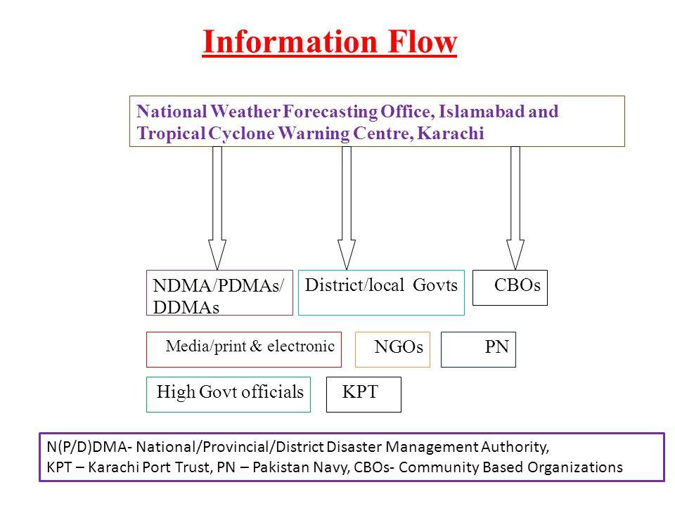 National Weather Forecasting Office, Islamabad and Tropical Cyclone Warning Centre, Karachi NDMA/PDMAs/ DDMAs District/local GovtsCBOs Media/print & e