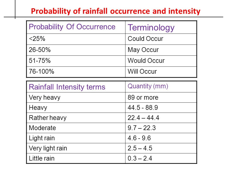 Probability of rainfall occurrence and intensity Probability Of Occurrence Terminology <25%Could Occur 26-50%May Occur 51-75%Would Occur 76-100%Will O