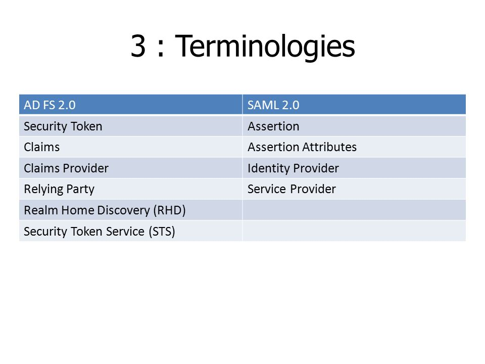 3 : Terminologies AD FS 2.0SAML 2.0 Security TokenAssertion ClaimsAssertion Attributes Claims ProviderIdentity Provider Relying PartyService Provider Realm Home Discovery (RHD) Security Token Service (STS)