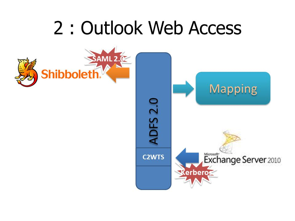 2 : Outlook Web Access ADFS 2.0 Kerberos SAML 2.0 Mapping C2WTS